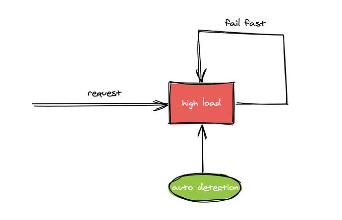 fail_fast