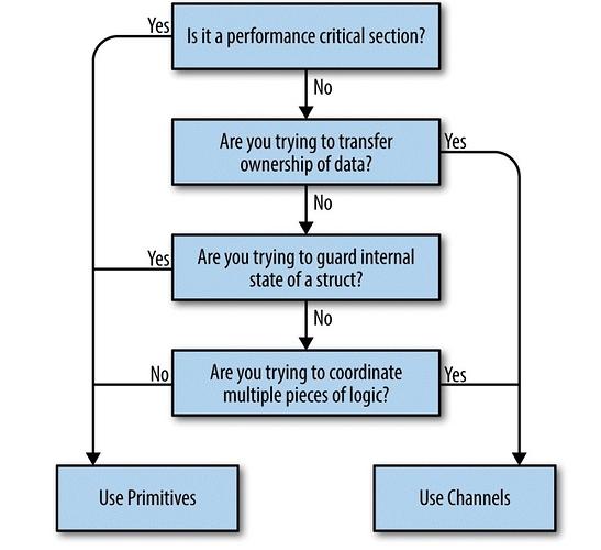 选择-原语-内存同步