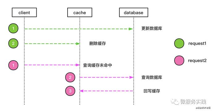 redis-cache-05