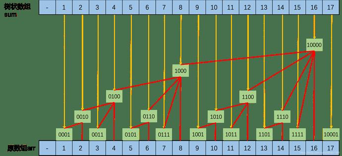 树状数组示意图